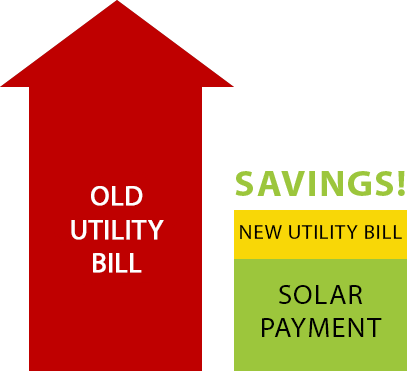 Reduce Electricity Costs by up to 45%