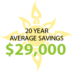 20 Year Average Savings $29,000